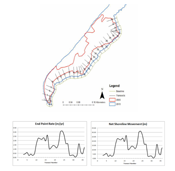 Coastal Movement Monitoring Survey | Coastal Surveyors UK | Shoreline Movement Report